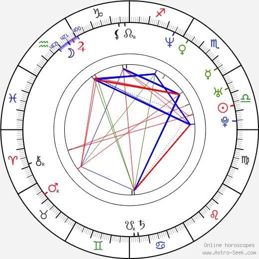 Jana Bílková astro natal birth chart, Jana Bílková horoscope, astrology