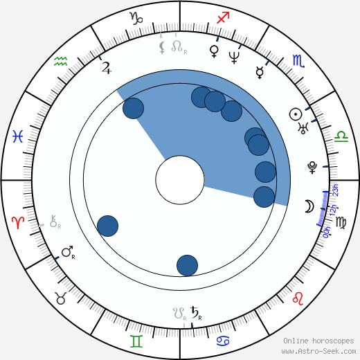 Jason Aaron Baca wikipedia, horoscope, astrology, instagram