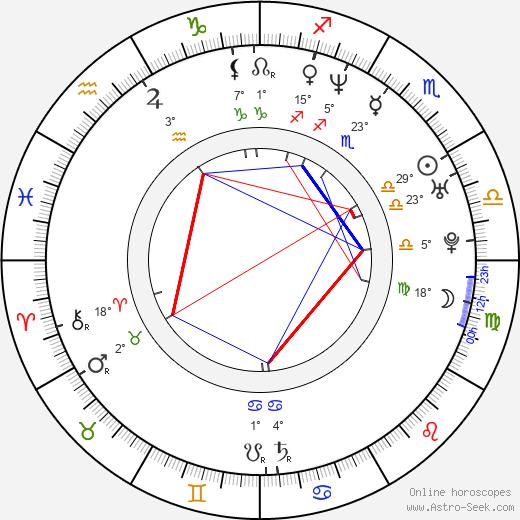 Jason Aaron Baca birth chart, biography, wikipedia 2019, 2020