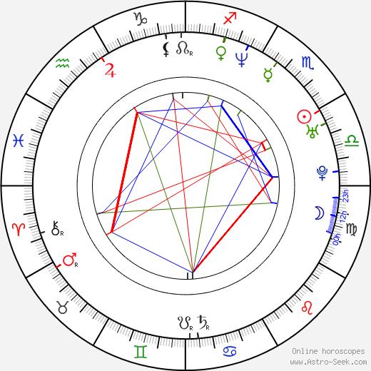 Jason Aaron Baca astro natal birth chart, Jason Aaron Baca horoscope, astrology