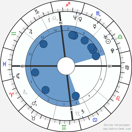 Joël Chenal wikipedia, horoscope, astrology, instagram