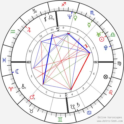 Жоэль Шеналь Joël Chenal день рождения гороскоп, Joël Chenal Натальная карта онлайн