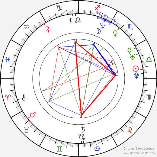 Johannes Kobilke astro natal birth chart, Johannes Kobilke horoscope, astrology