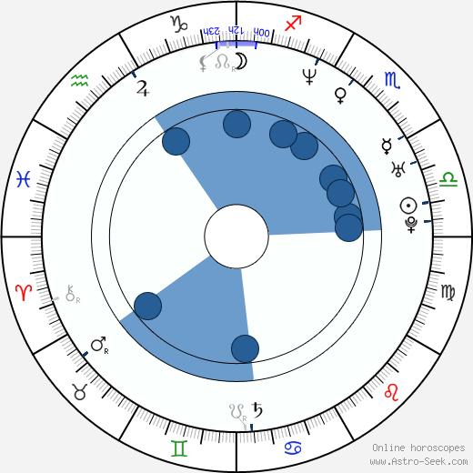 Kari Rueslåtten wikipedia, horoscope, astrology, instagram