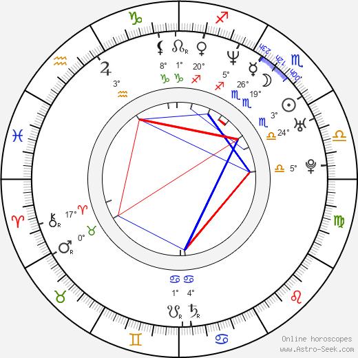 Karol Zuber birth chart, biography, wikipedia 2019, 2020