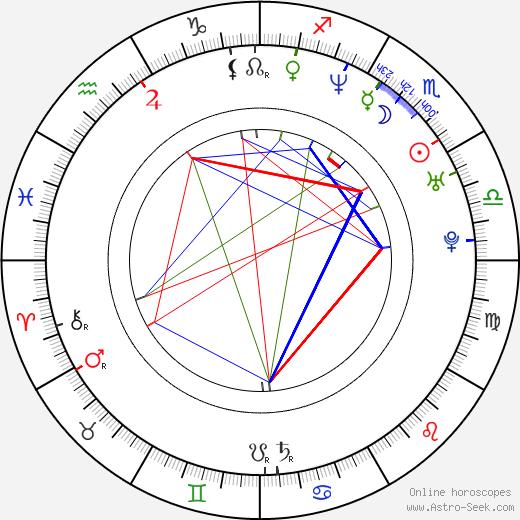 Karol Zuber astro natal birth chart, Karol Zuber horoscope, astrology
