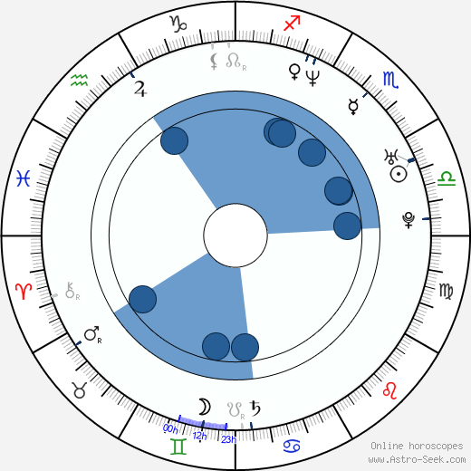 Kateřina Petrová horoscope, astrology, sign, zodiac, date of birth, instagram