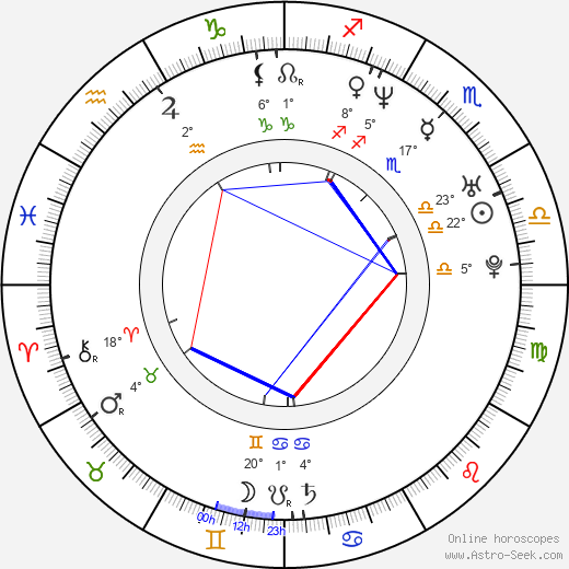 Kateřina Petrová birth chart, biography, wikipedia 2019, 2020