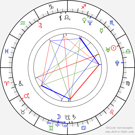 Kateřina Petrová astro natal birth chart, Kateřina Petrová horoscope, astrology