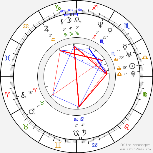 Keiko Agena birth chart, biography, wikipedia 2018, 2019