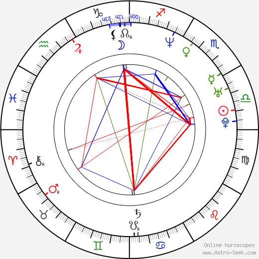 Keiko Agena astro natal birth chart, Keiko Agena horoscope, astrology