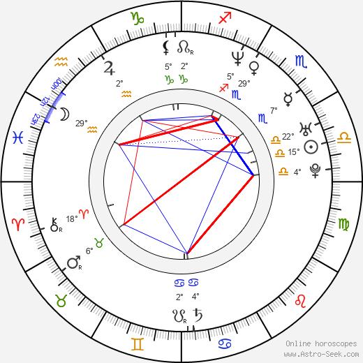 Ladislav Frej Jr. birth chart, biography, wikipedia 2020, 2021