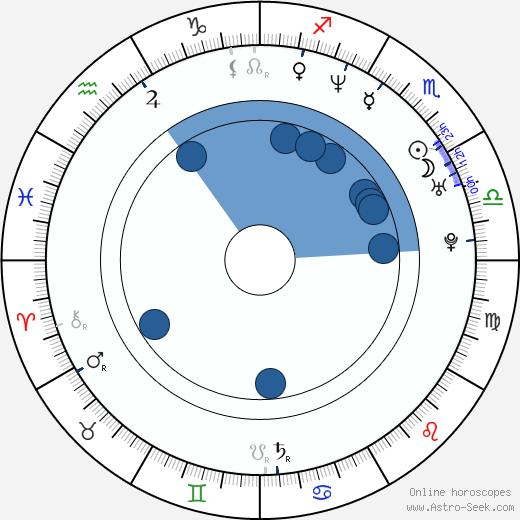 Lamont Bentley wikipedia, horoscope, astrology, instagram