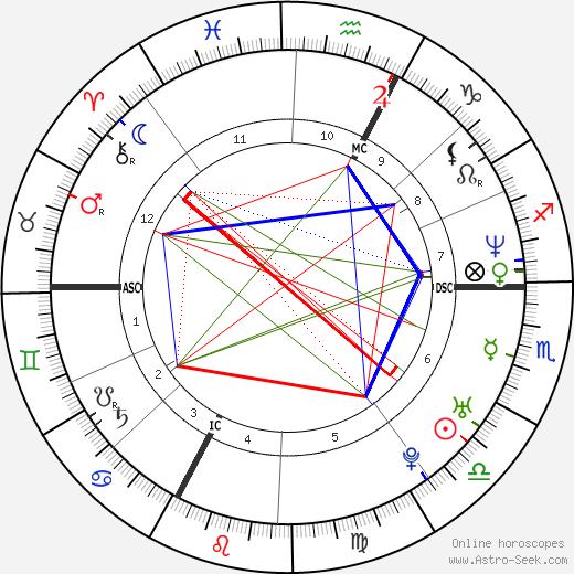 Линда Харди Linda Hardy день рождения гороскоп, Linda Hardy Натальная карта онлайн