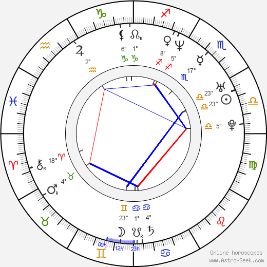 Logan Thomas birth chart, biography, wikipedia 2018, 2019