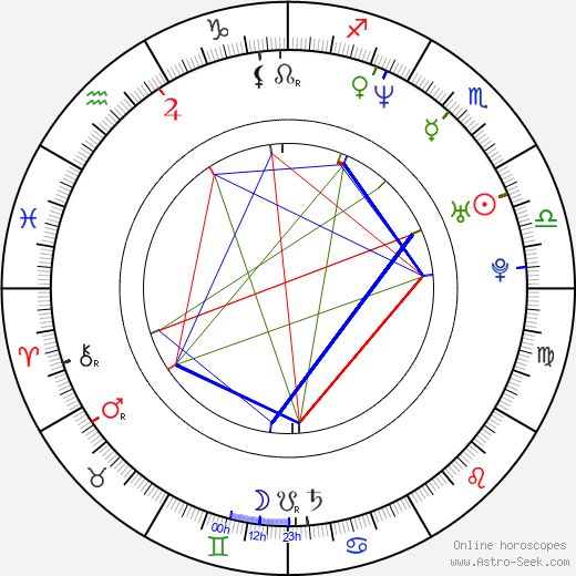 Logan Thomas astro natal birth chart, Logan Thomas horoscope, astrology