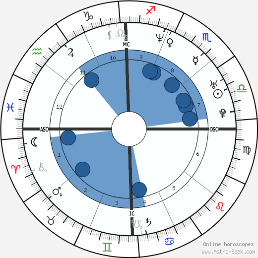Mario López wikipedia, horoscope, astrology, instagram