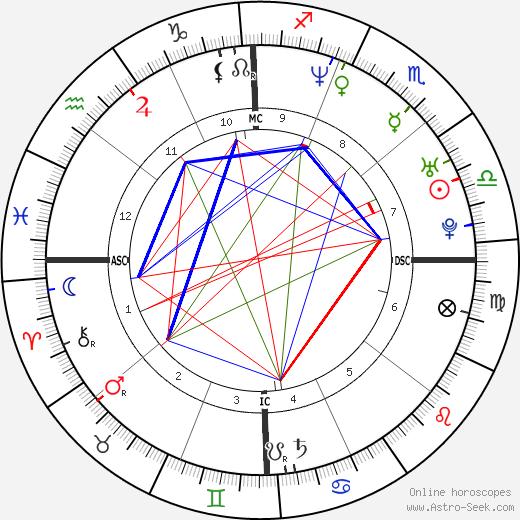 Mario López astro natal birth chart, Mario López horoscope, astrology