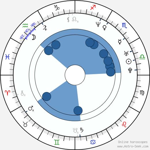 Martin Bartůšek wikipedia, horoscope, astrology, instagram