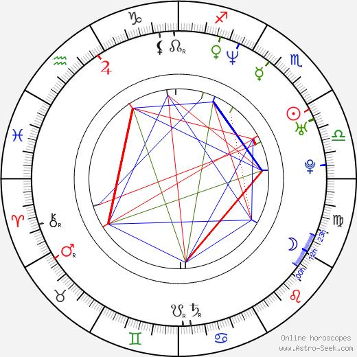 Matthias Groote tema natale, oroscopo, Matthias Groote oroscopi gratuiti, astrologia