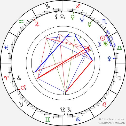 Michael Weston astro natal birth chart, Michael Weston horoscope, astrology