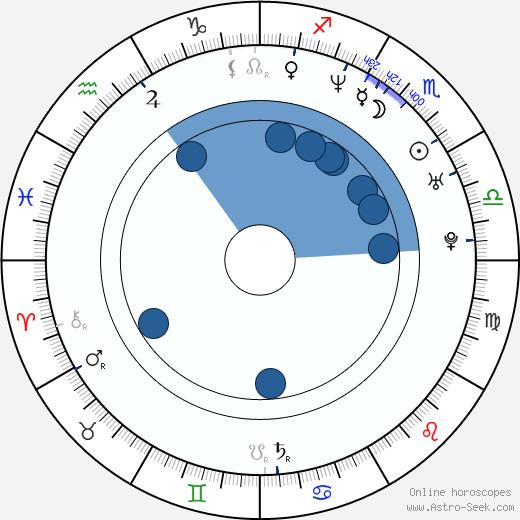 Monica Louwerens wikipedia, horoscope, astrology, instagram
