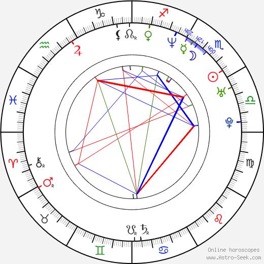 Monica Louwerens astro natal birth chart, Monica Louwerens horoscope, astrology