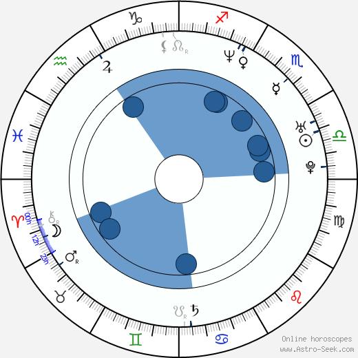 Patrick Harzig wikipedia, horoscope, astrology, instagram