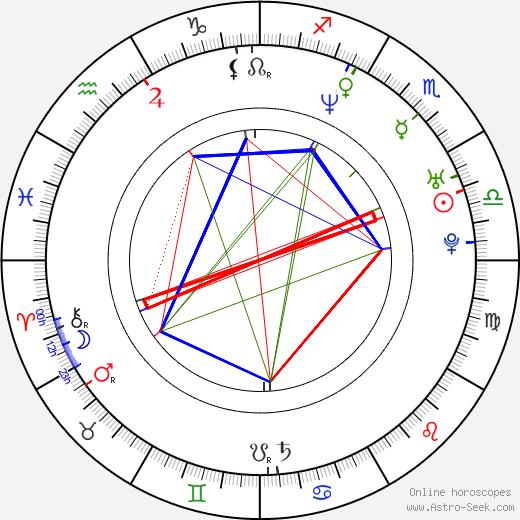 Patrick Harzig день рождения гороскоп, Patrick Harzig Натальная карта онлайн