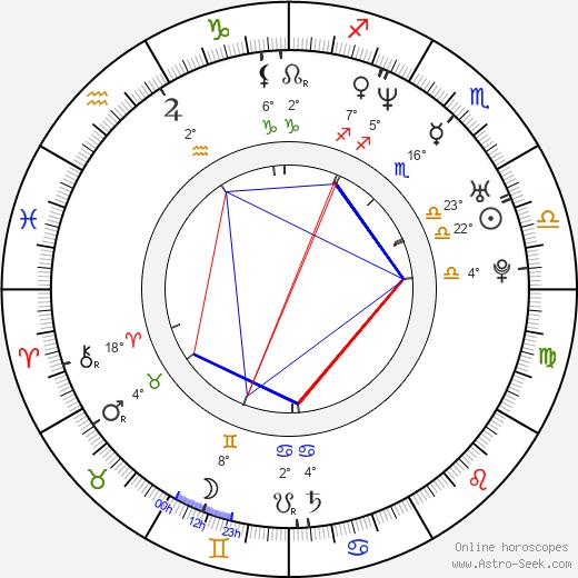 Paul Logan birth chart, biography, wikipedia 2020, 2021