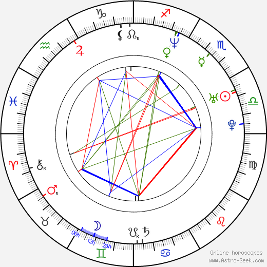 Paul Logan birth chart, Paul Logan astro natal horoscope, astrology