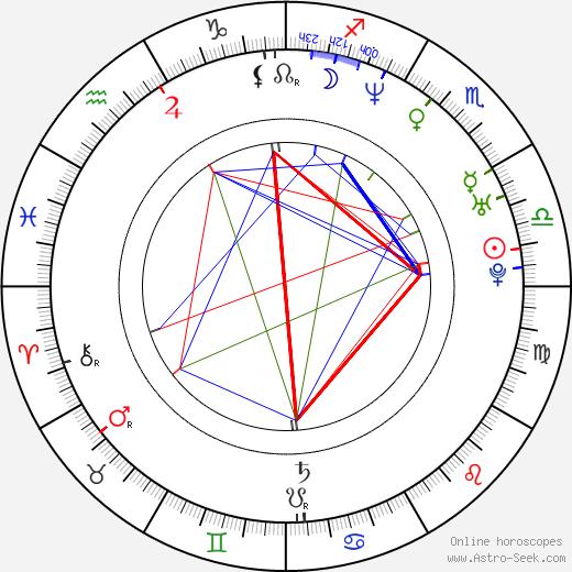 Petra Vaisová день рождения гороскоп, Petra Vaisová Натальная карта онлайн