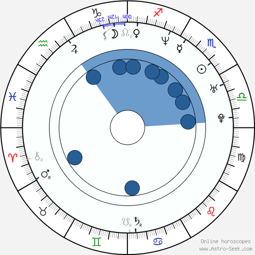 Philippe Bas wikipedia, horoscope, astrology, instagram