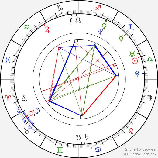 Radim Špaček birth chart, Radim Špaček astro natal horoscope, astrology