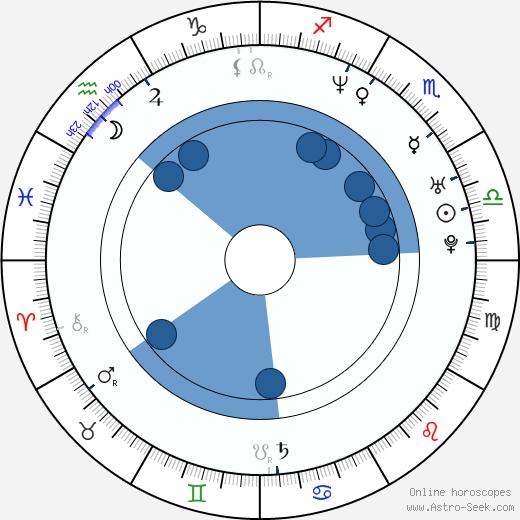 Radoslaw Kaim wikipedia, horoscope, astrology, instagram