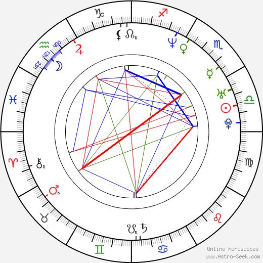 Radoslaw Kaim birth chart, Radoslaw Kaim astro natal horoscope, astrology