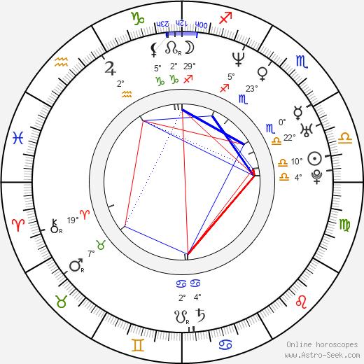 Richard Ian Cox birth chart, biography, wikipedia 2020, 2021