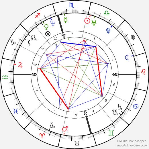 Sasha Roiz tema natale, oroscopo, Sasha Roiz oroscopi gratuiti, astrologia