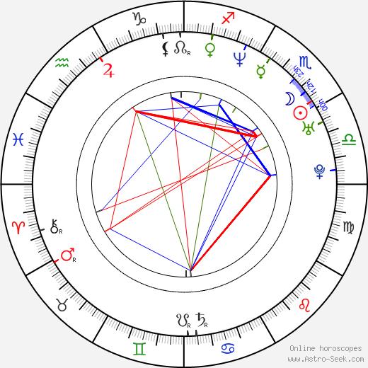 Seth MacFarlane tema natale, oroscopo, Seth MacFarlane oroscopi gratuiti, astrologia