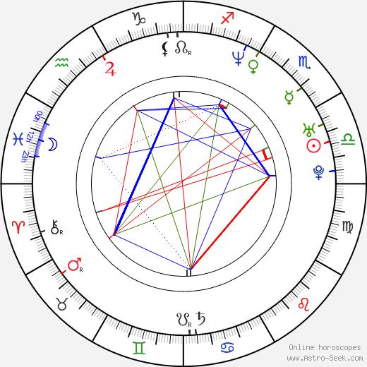 Шан Эванс Sian Evans день рождения гороскоп, Sian Evans Натальная карта онлайн