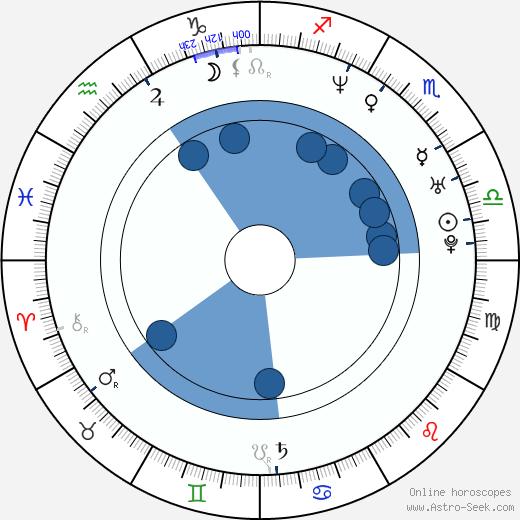 Stefan Holtz wikipedia, horoscope, astrology, instagram