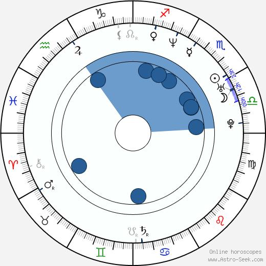 Suheir Hammad wikipedia, horoscope, astrology, instagram
