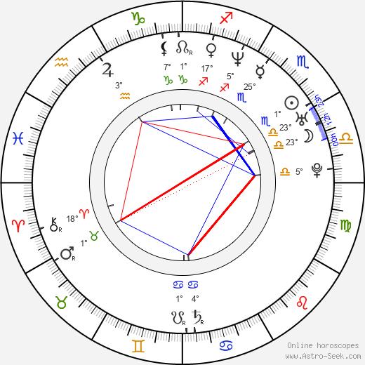Suheir Hammad birth chart, biography, wikipedia 2019, 2020