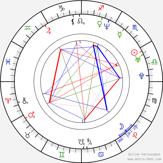 Yong Oh astro natal birth chart, Yong Oh horoscope, astrology