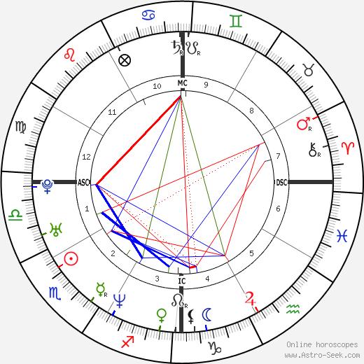 Айшвария Рай Aishwarya Rai день рождения гороскоп, Aishwarya Rai Натальная карта онлайн