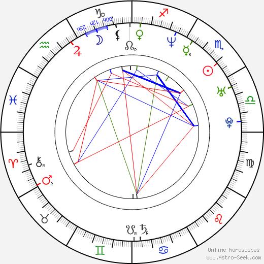Alice Bendová день рождения гороскоп, Alice Bendová Натальная карта онлайн
