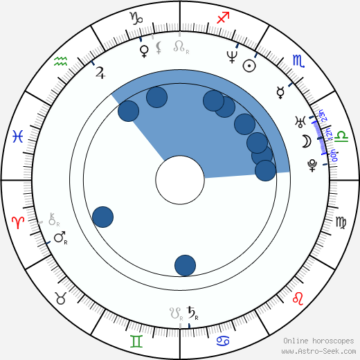 Alice Chan wikipedia, horoscope, astrology, instagram