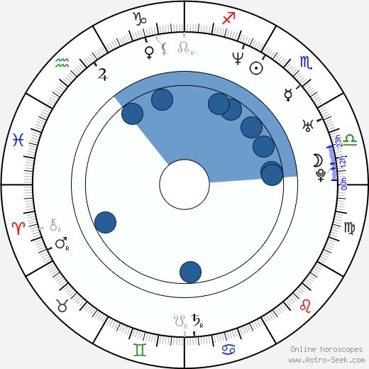 Angelica Bridges wikipedia, horoscope, astrology, instagram