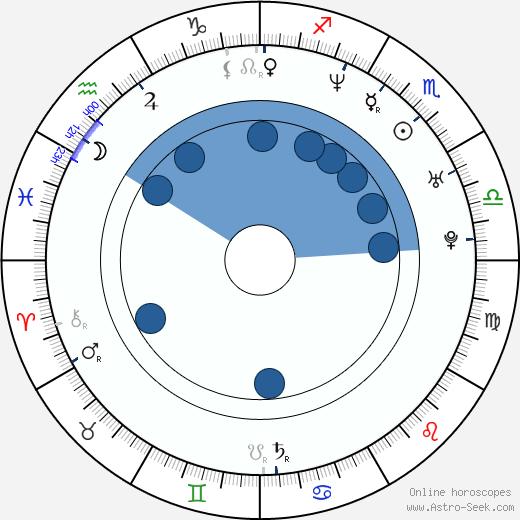 Angie Cheung wikipedia, horoscope, astrology, instagram