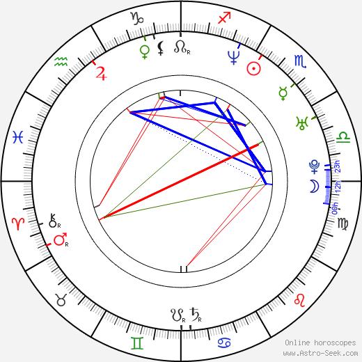 Билли Каррингтон Billy Currington день рождения гороскоп, Billy Currington Натальная карта онлайн